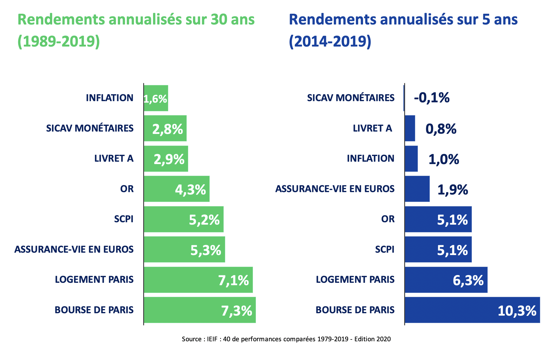 rendement annualises meilleur placement financier 2020